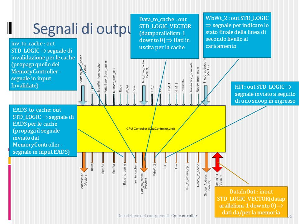 Data_to_cache : out STD_LOGIC_VECTOR (dataparallelism-1 downto 0)  Dati in uscita per la cache