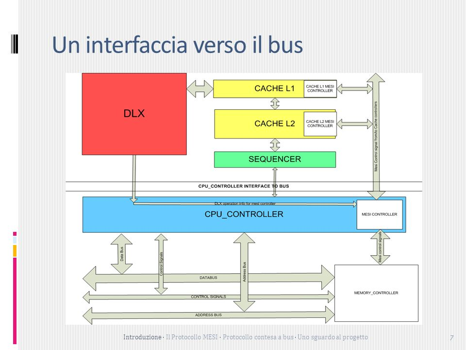 Un interfaccia verso il bus