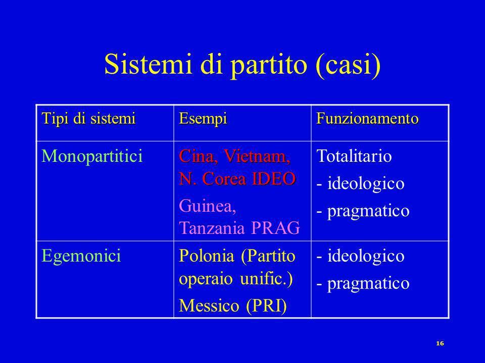 Sistemi di partito (casi)