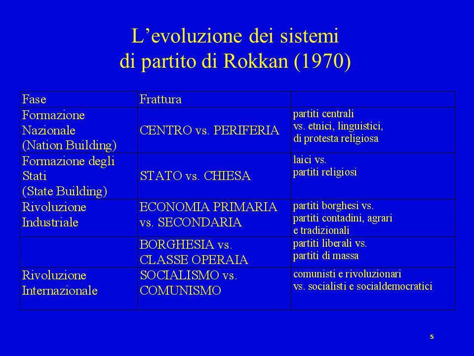 L'evoluzione dei sistemi di partito di Rokkan (1970)