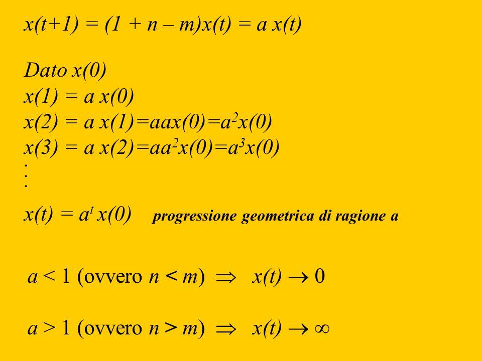 x(t+1) = (1 + n – m)x(t) = a x(t)