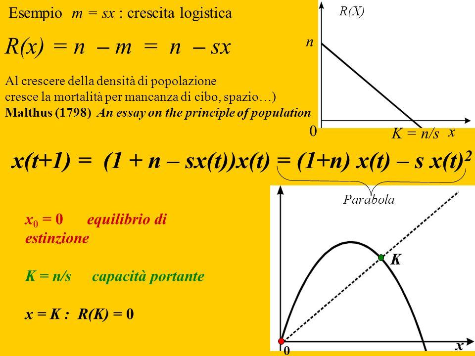 x(t+1) = (1 + n – sx(t))x(t) = (1+n) x(t) – s x(t)2