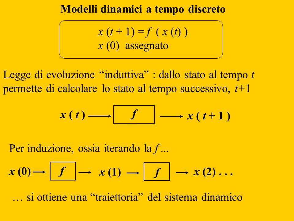 Modelli dinamici a tempo discreto
