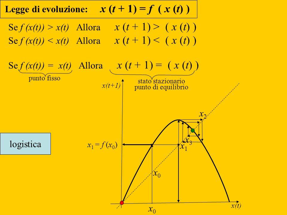 Se f (x(t)) > x(t) Allora x (t + 1) > ( x (t) )