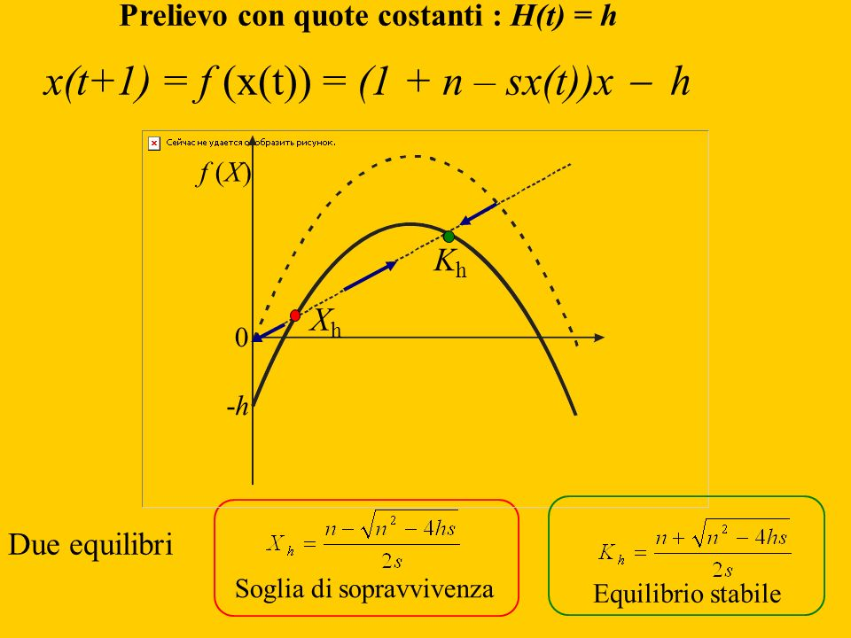 Prelievo con quote costanti : H(t) = h