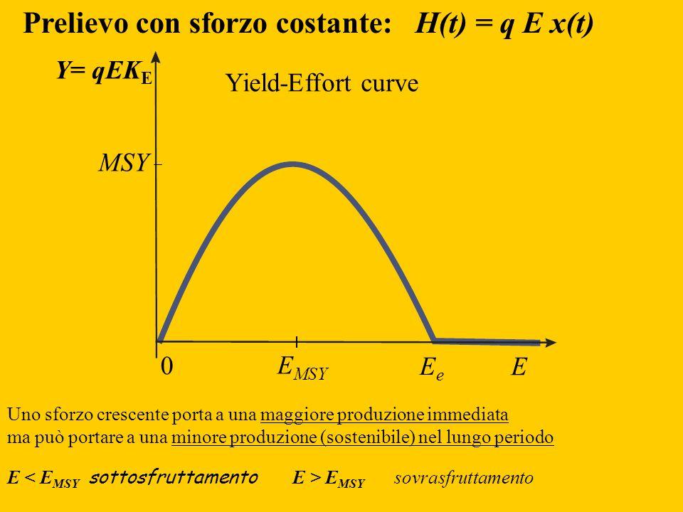 Prelievo con sforzo costante: H(t) = q E x(t)