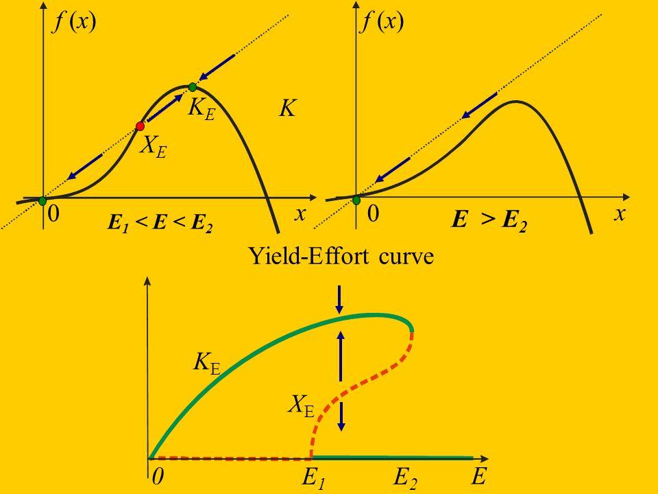 f (x) f (x) KE K XE x x E > E2 E XE KE Yield-Effort curve E2 E1