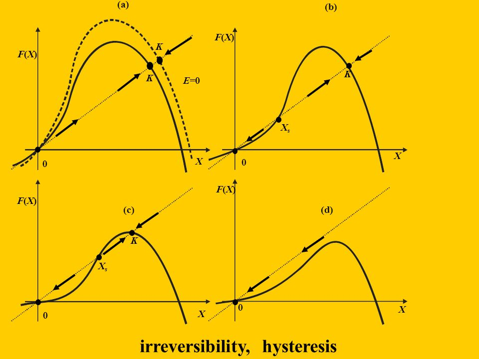 irreversibility, hysteresis