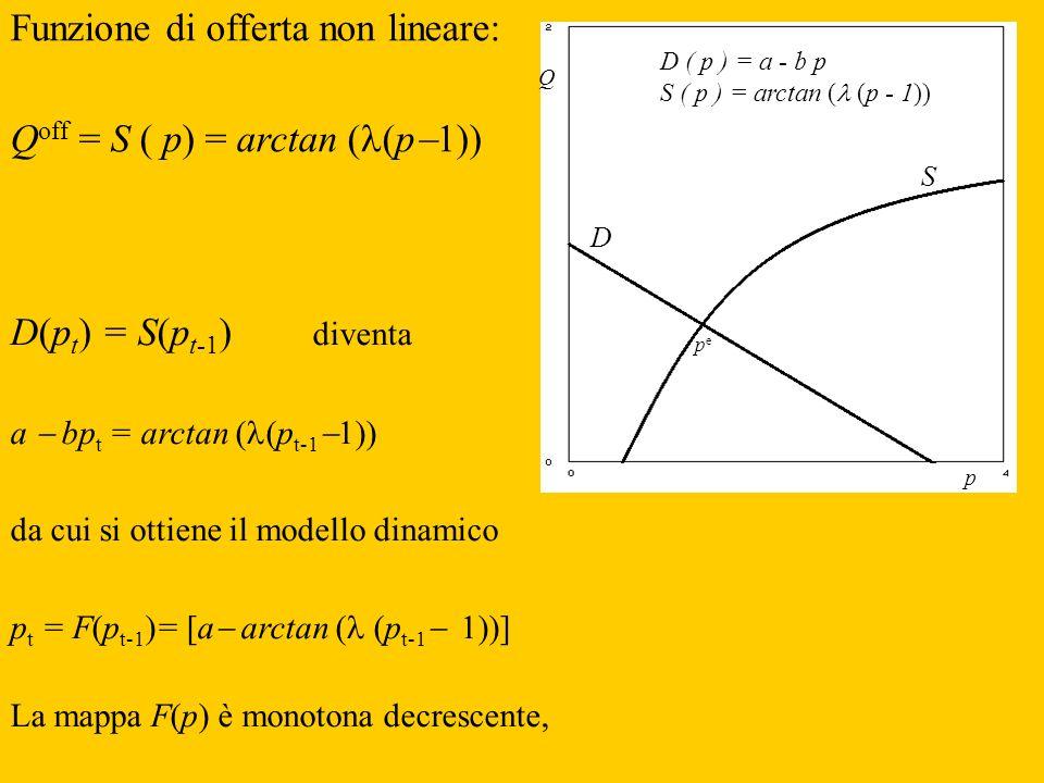 Funzione di offerta non lineare: Qoff = S ( p) = arctan (l(p1))