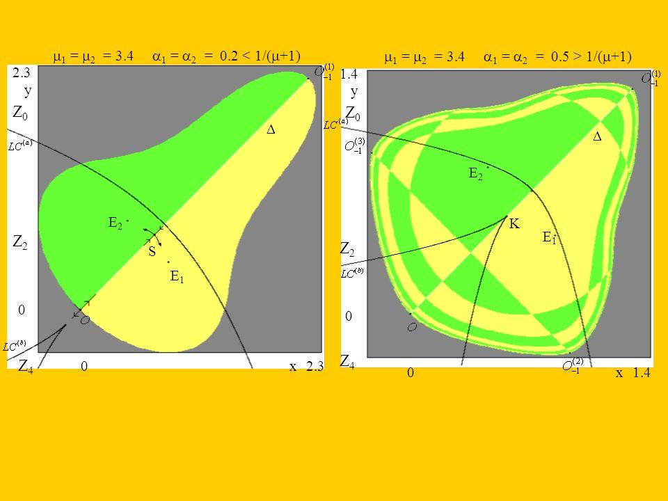 Z0 Z0 Z2 Z2 Z4 Z4 m1 = m2 = 3.4 a1 = a2 = 0.2 < 1/(m+1)