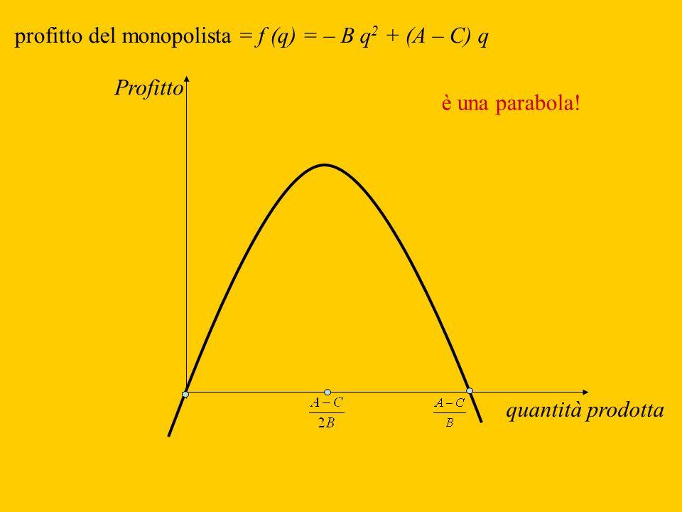 profitto del monopolista = f (q) = – B q2 + (A – C) q