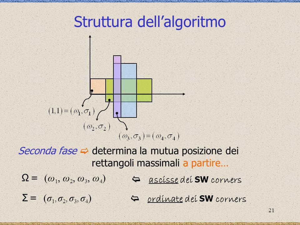 Struttura dell'algoritmo