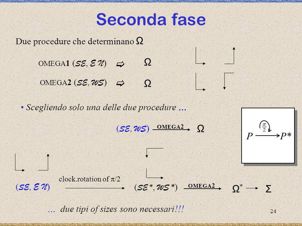 Seconda fase Ω  P P* Ω Ω* Σ … due tipi of sizes sono necessari!!!