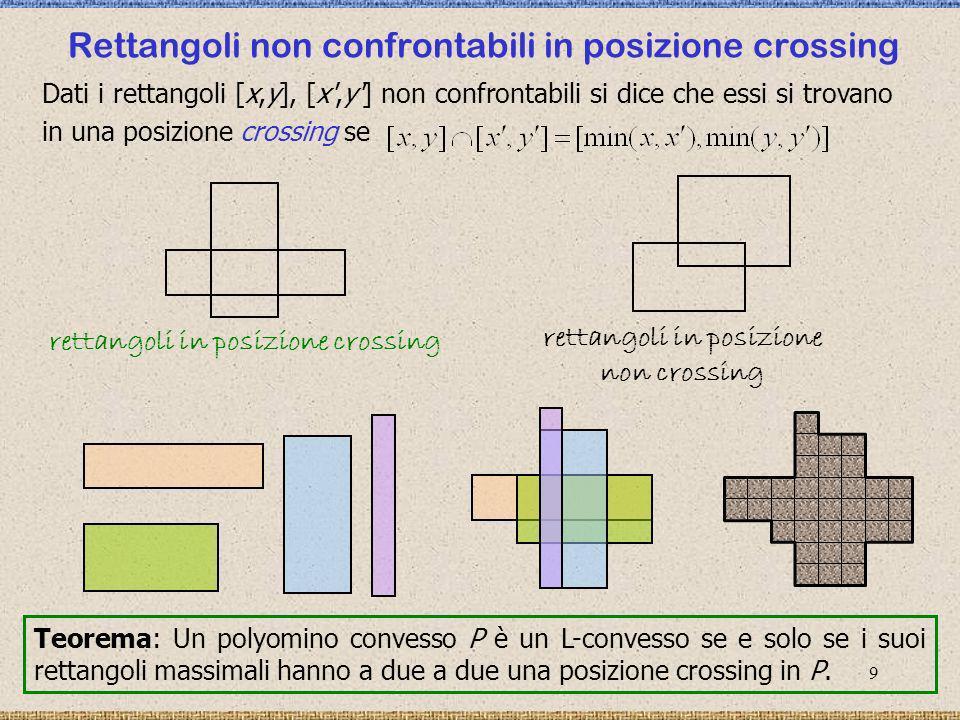 Rettangoli non confrontabili in posizione crossing