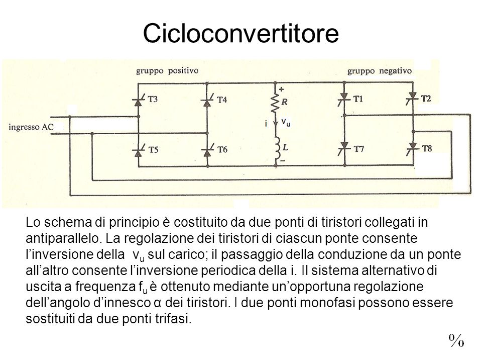 Cicloconvertitore