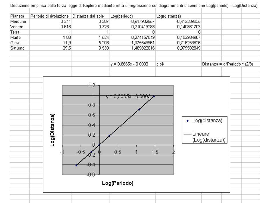 Regressione lineare e 3a legge di Keplero