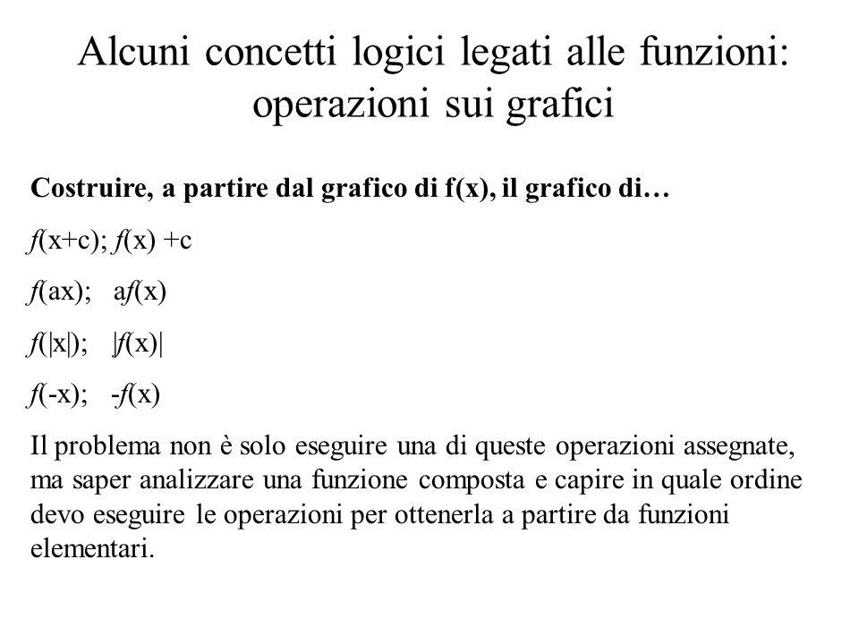 Alcuni concetti logici legati alle funzioni: operazioni sui grafici