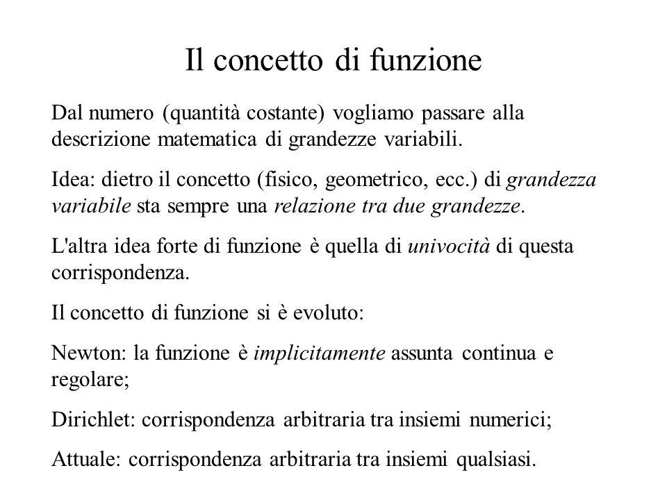 Il concetto di funzione