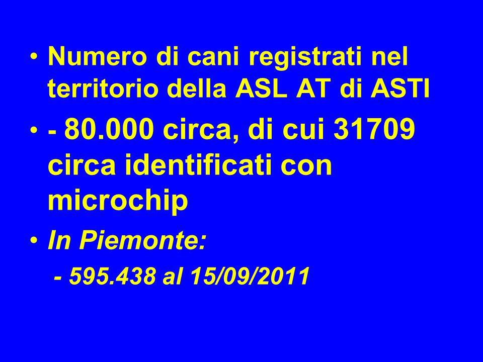 Numero di cani registrati nel territorio della ASL AT di ASTI