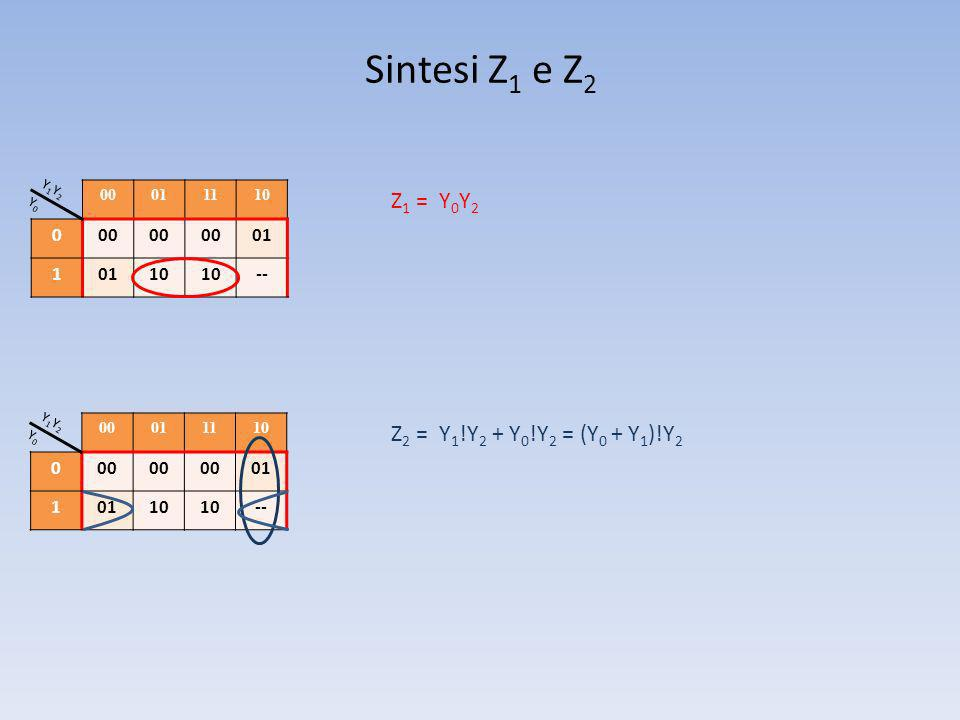 Sintesi Z1 e Z2 Z1 = Y0Y2 Z2 = Y1!Y2 + Y0!Y2 = (Y0 + Y1)!Y2 1 -- 1 --