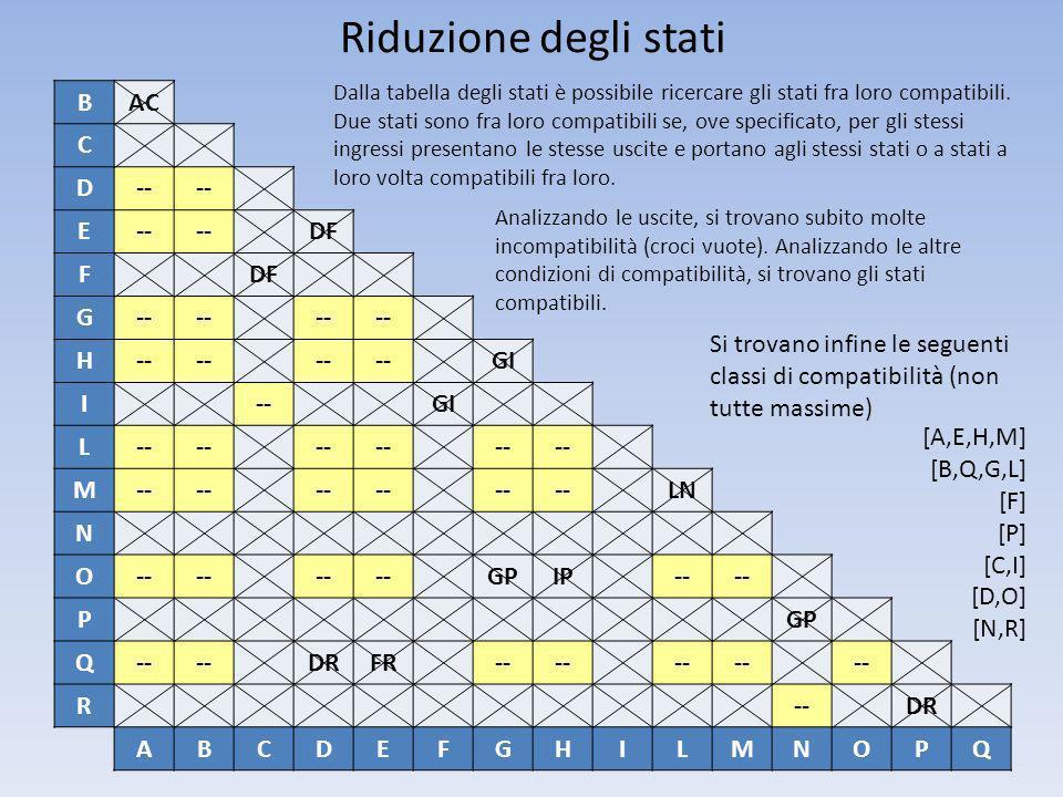Riduzione degli stati B AC C D -- E DF F G H GI I L M LN N O GP IP P Q