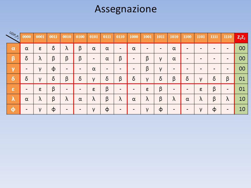 Assegnazione α ε δ λ β - 00 γ φ 01 10 Z1Z2 0000 0001 0011 0010 0100