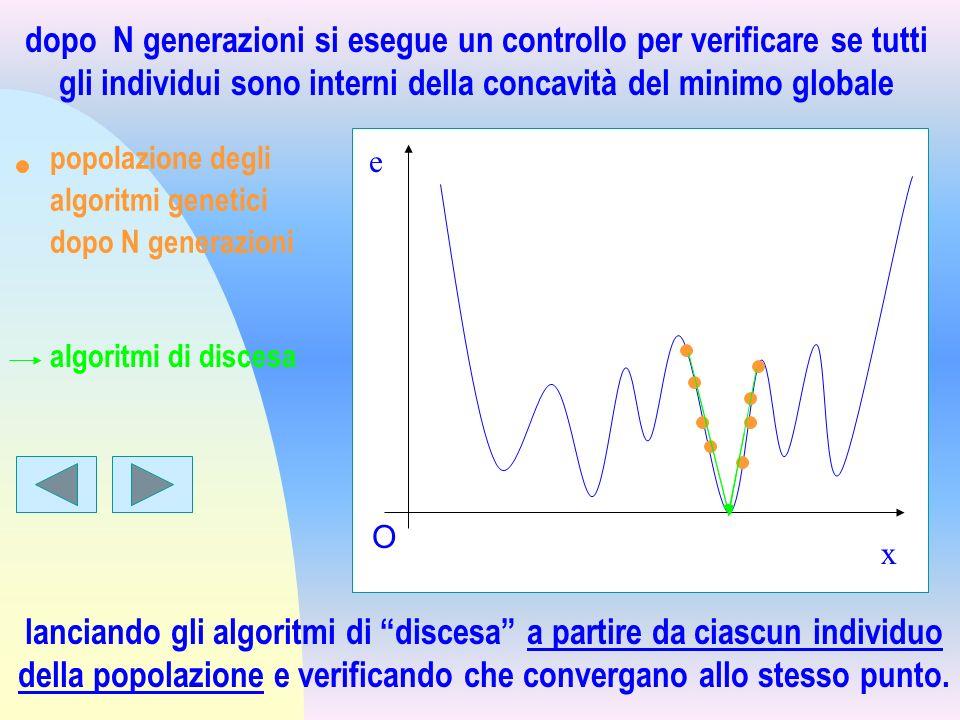dopo N generazioni si esegue un controllo per verificare se tutti gli individui sono interni della concavità del minimo globale
