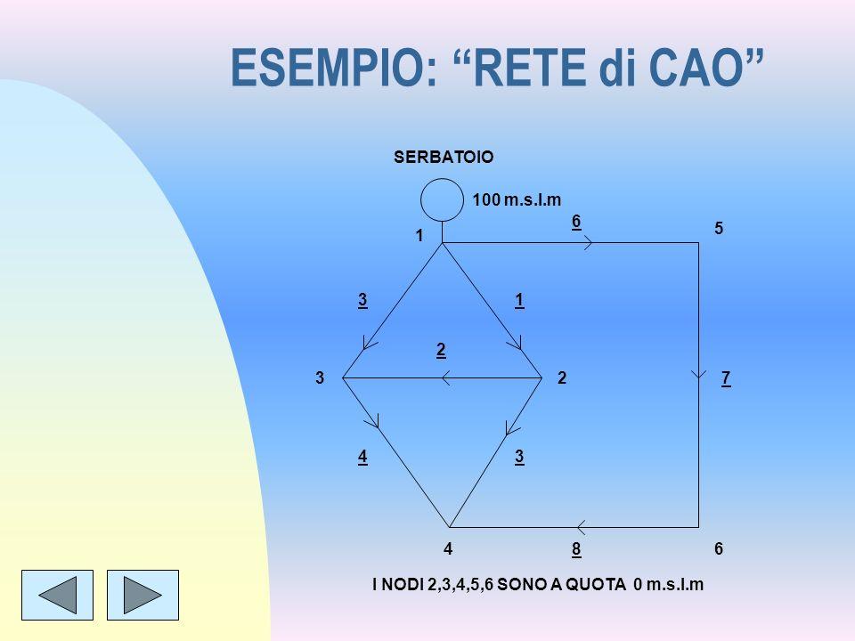 ESEMPIO: RETE di CAO SERBATOIO 100 m.s.l.m 6 5 1 3 1 2 3 2 7 4 3 4 8
