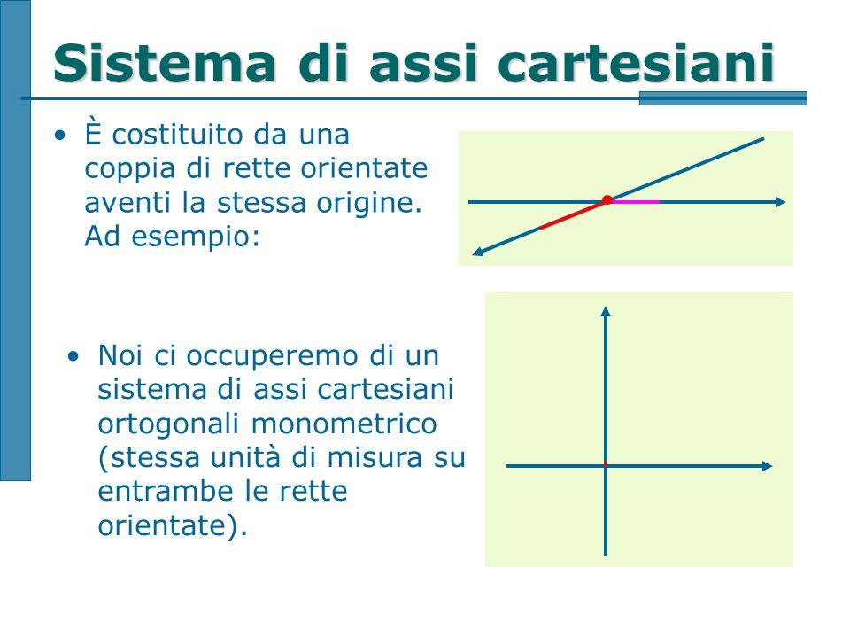 Sistema di assi cartesiani