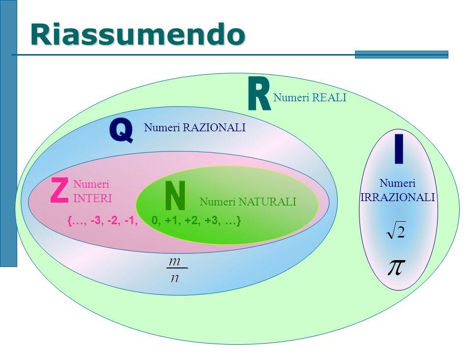 Riassumendo R Q I Z N Numeri REALI Numeri RAZIONALI Numeri IRRAZIONALI