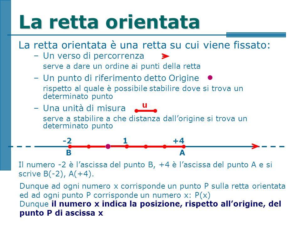 La retta orientata La retta orientata è una retta su cui viene fissato: Un verso di percorrenza. serve a dare un ordine ai punti della retta.