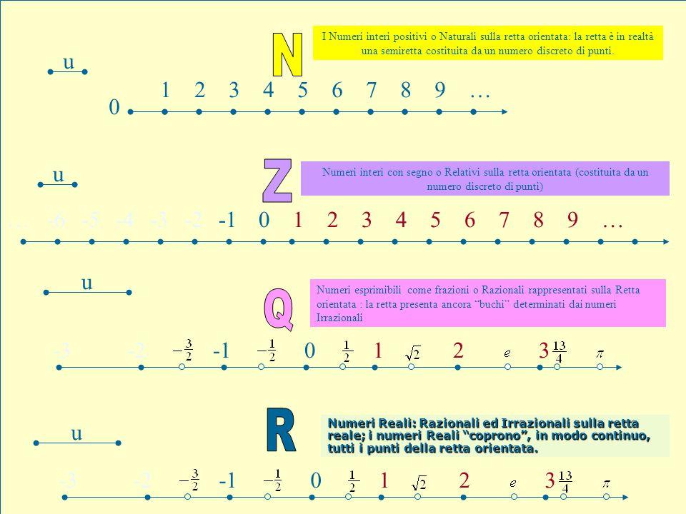I Numeri interi positivi o Naturali sulla retta orientata: la retta è in realtà una semiretta costituita da un numero discreto di punti.