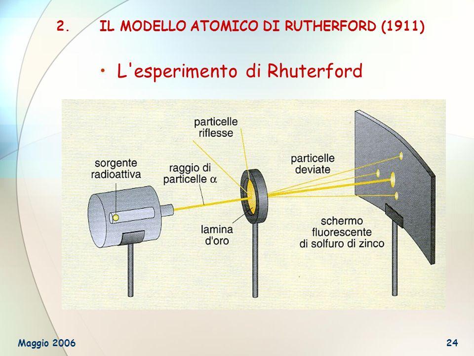 IL MODELLO ATOMICO DI RUTHERFORD (1911)