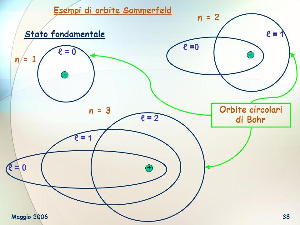 Orbite circolari di Bohr
