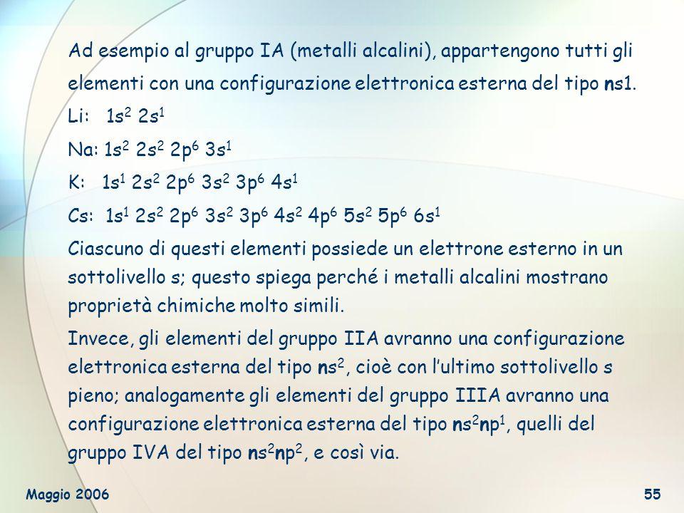 Ad esempio al gruppo IA (metalli alcalini), appartengono tutti gli elementi con una configurazione elettronica esterna del tipo ns1.