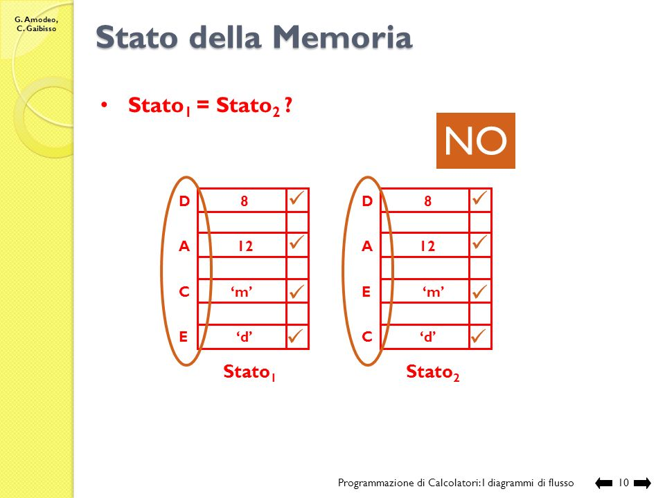 NO Stato della Memoria Stato1 = Stato2 Stato1 Stato2 A C E D 12 'm'