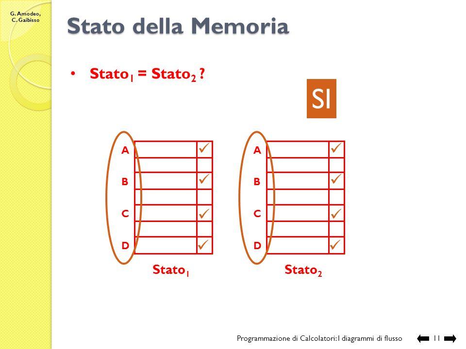 SI Stato della Memoria Stato1 = Stato2 Stato1 Stato2 A B C D