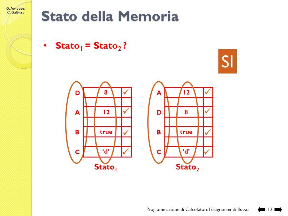 SI Stato della Memoria Stato1 = Stato2 Stato1 Stato2 D 8 A 12 B true