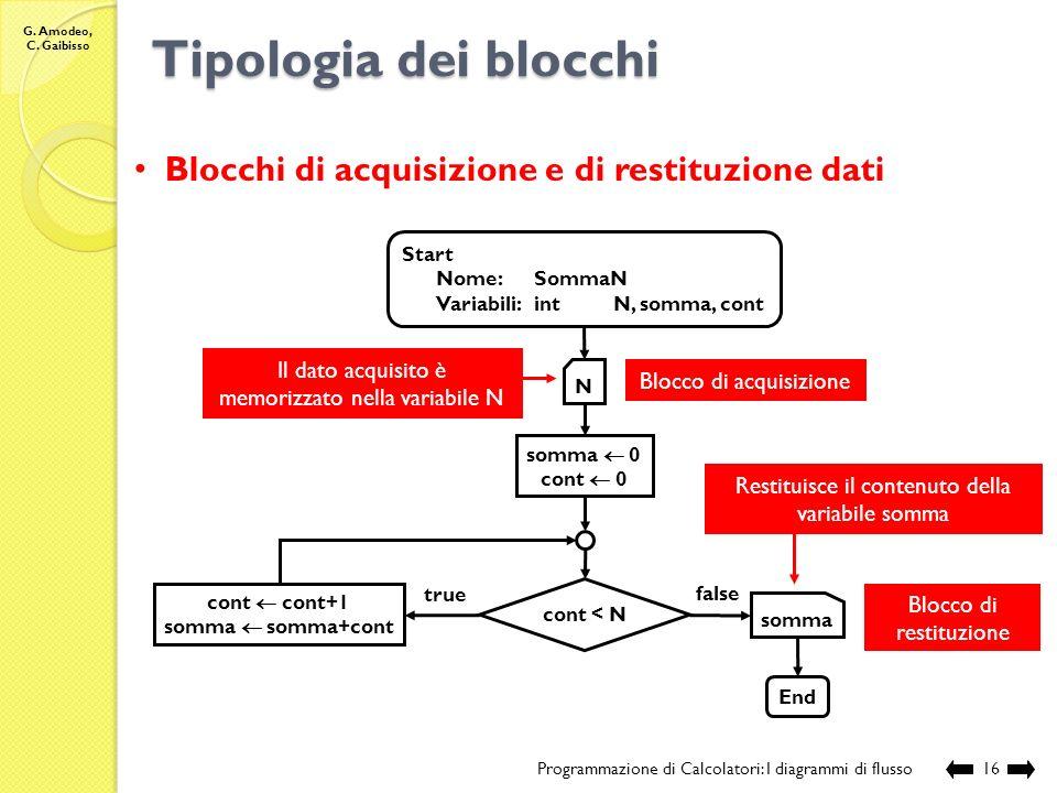 Tipologia dei blocchi Blocchi di acquisizione e di restituzione dati