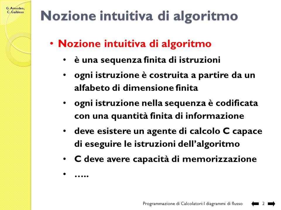Nozione intuitiva di algoritmo