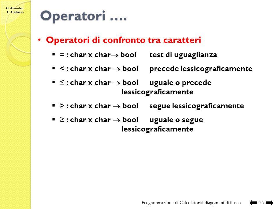 Operatori …. Operatori di confronto tra caratteri