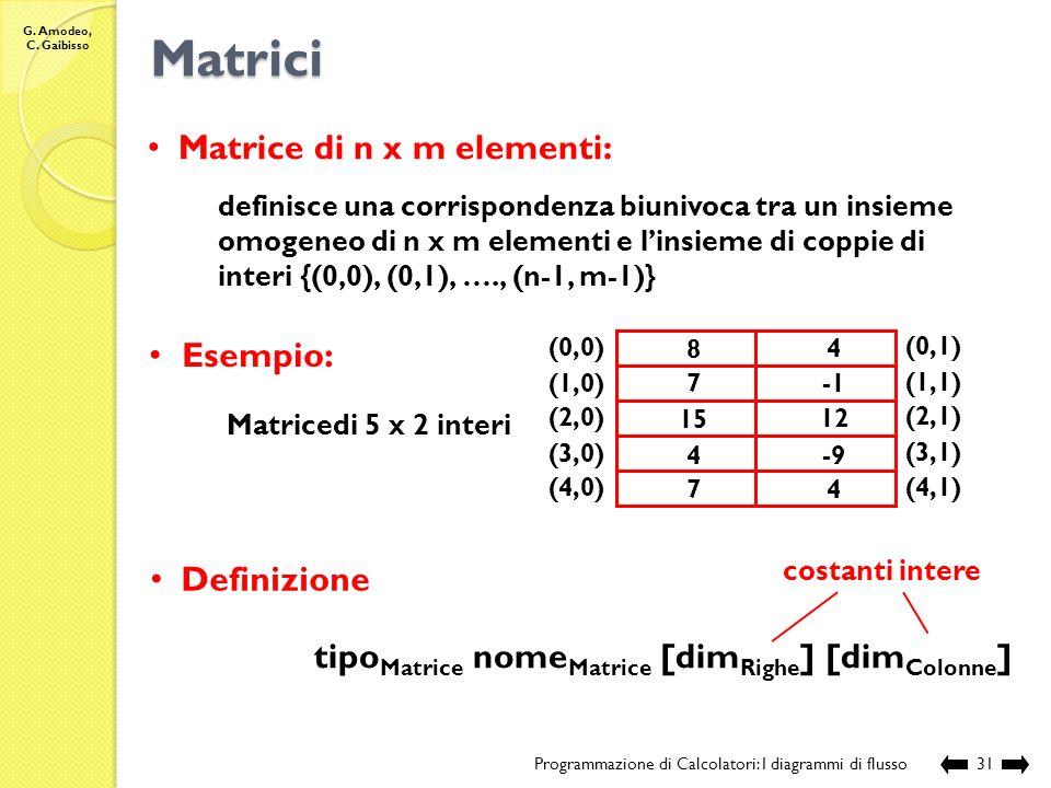 Matrici Matrice di n x m elementi: Esempio: Definizione
