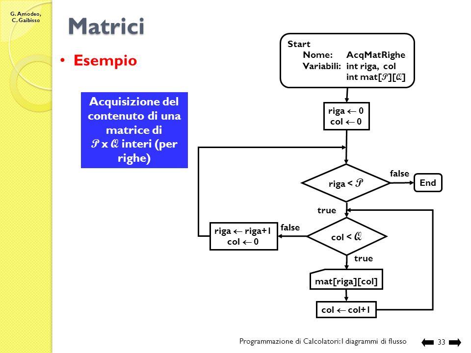Acquisizione del contenuto di una matrice di