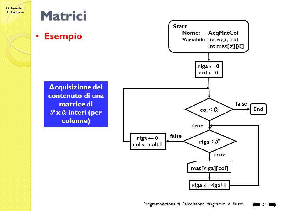 Matrici Esempio Acquisizione del contenuto di una matrice di