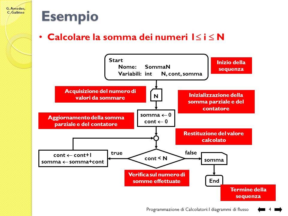 Esempio Calcolare la somma dei numeri 1 i  N Start Nome: SommaN