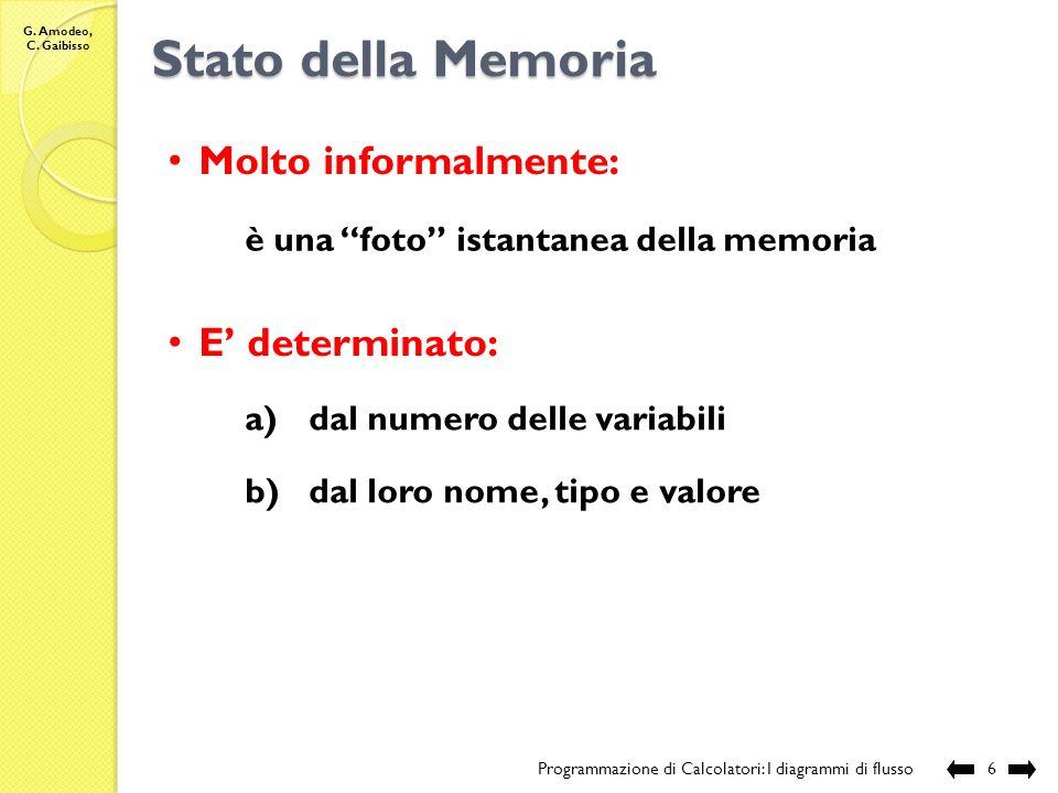 Stato della Memoria Molto informalmente: E' determinato: