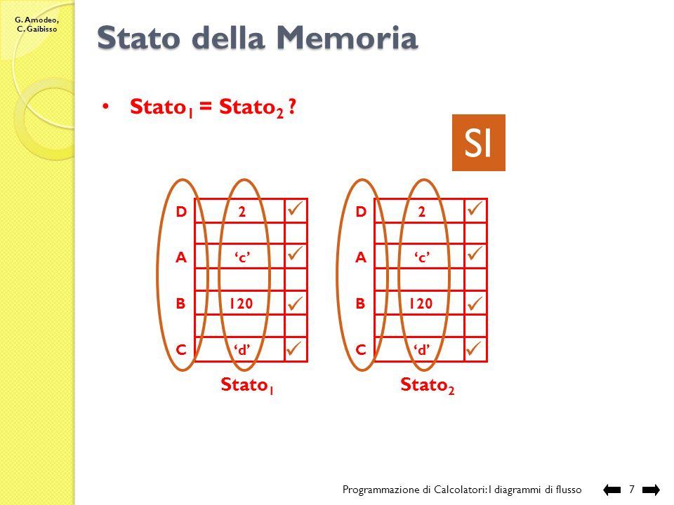 SI Stato della Memoria Stato1 = Stato2 Stato1 Stato2 A B C D 'c' 120