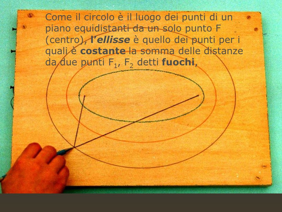 Come il circolo è il luogo dei punti di un piano equidistanti da un solo punto F (centro), l'ellisse è quello dei punti per i quali è costante la somma delle distanze da due punti F1, F2 detti fuochi,