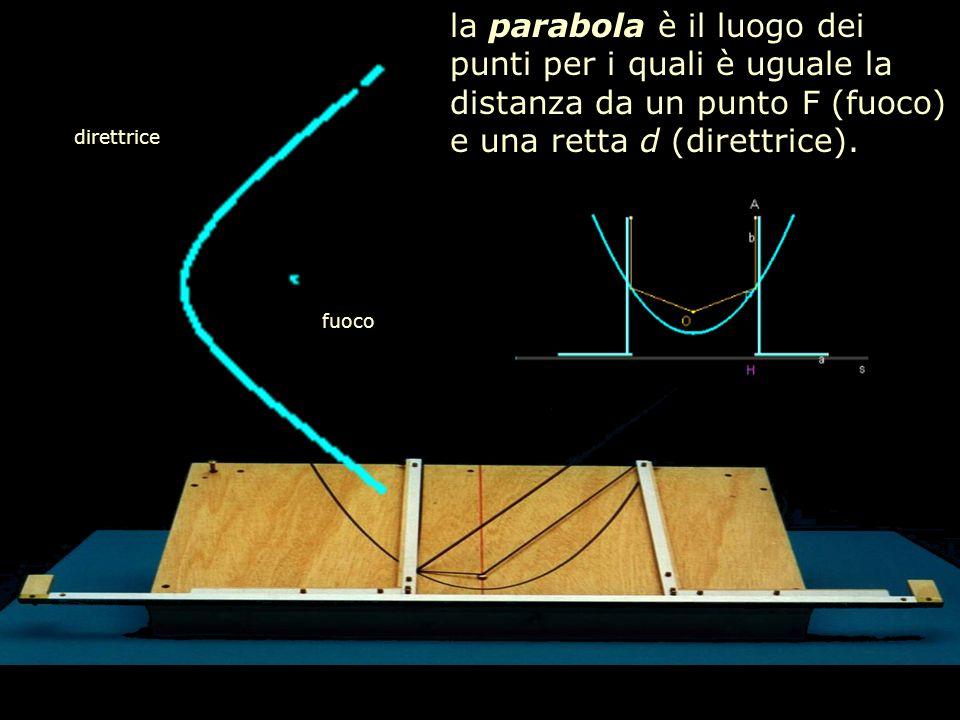 la parabola è il luogo dei punti per i quali è uguale la distanza da un punto F (fuoco) e una retta d (direttrice).