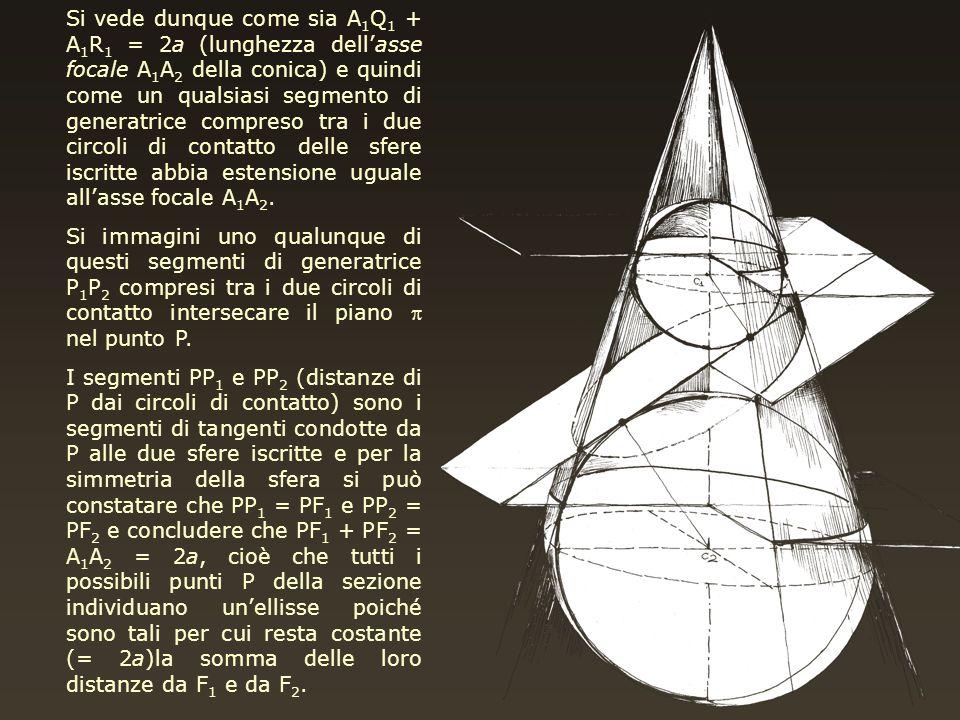 Si vede dunque come sia A1Q1 + A1R1 = 2a (lunghezza dell'asse focale A1A2 della conica) e quindi come un qualsiasi segmento di generatrice compreso tra i due circoli di contatto delle sfere iscritte abbia estensione uguale all'asse focale A1A2.